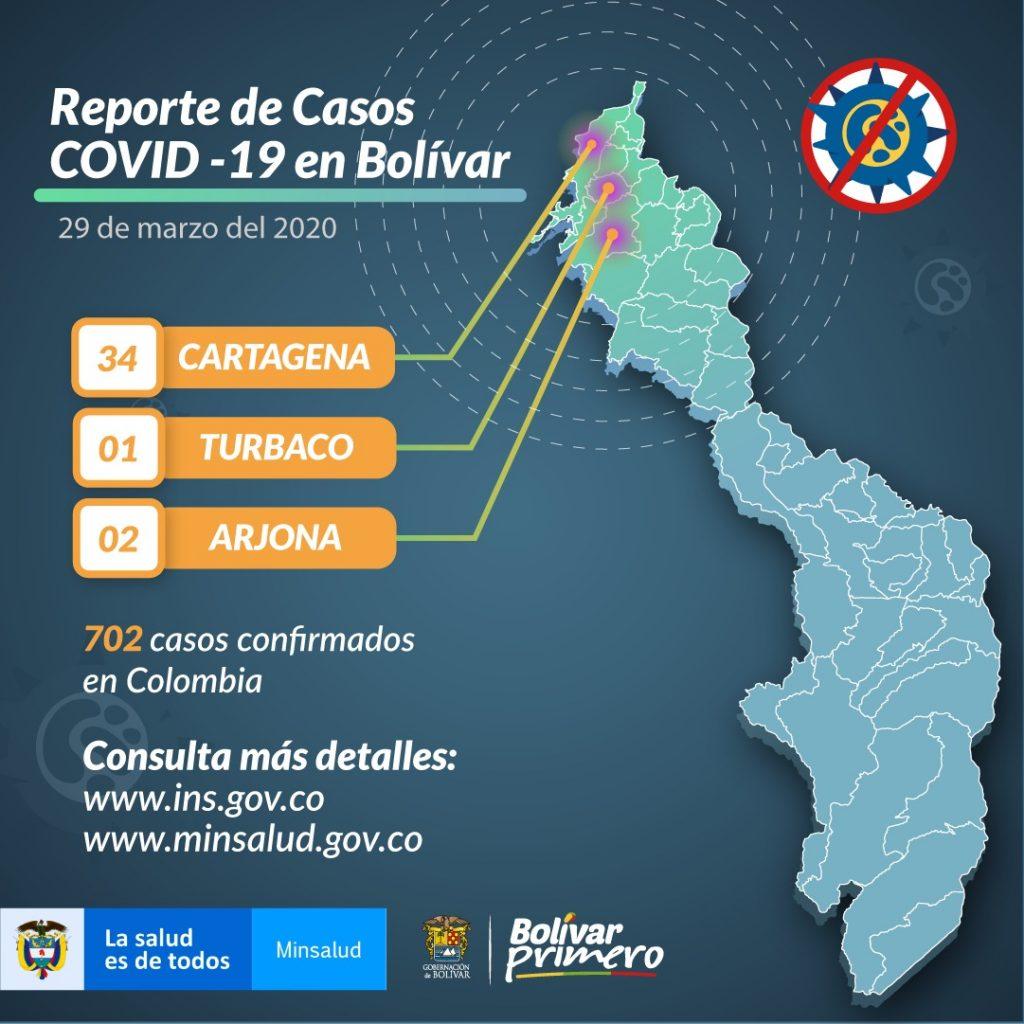 A 37 casos se elevan los casos de covid-19 en bolívar.