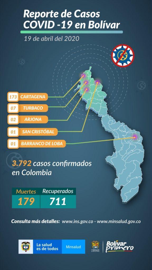 Buena Noticia Para Hoy En Cartagena Con Un Solo Reporte De