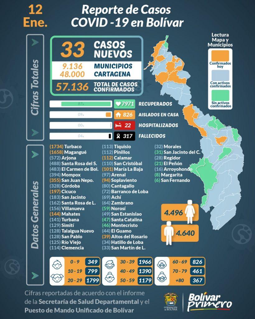 El PMU reportò para Cartagena 621 casos y en los municipios de Bolívar se registran 33 nuevos contagios